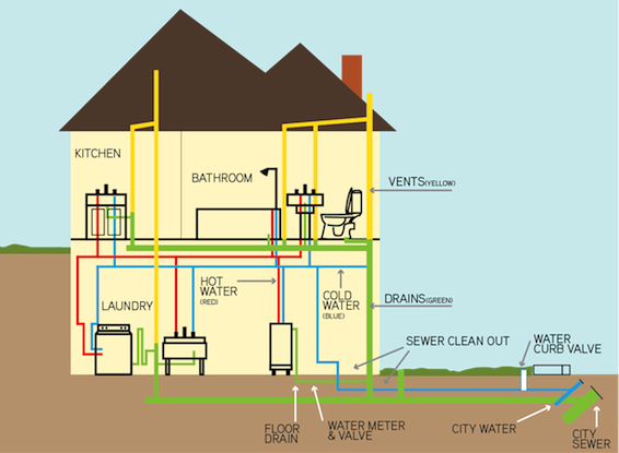 schematic of floor drain drain installation